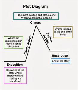 The Lottery By Shirley Jackson Plot Diagram