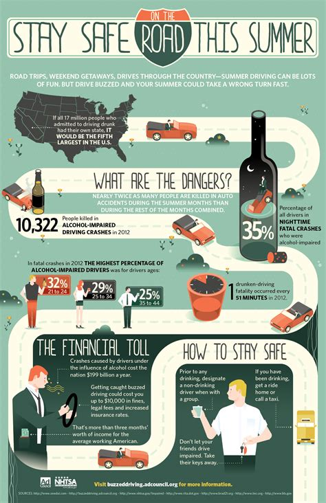 Stay Safe on the Road This Summer #infographic ~ Visualistan