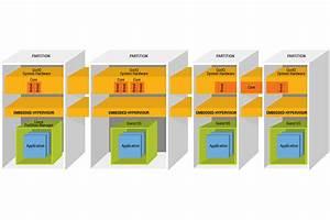 Nxp  Freescale  Hypervisor