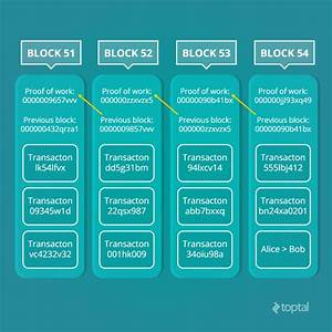 Blockchain  Explaining The Future