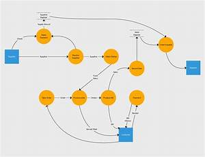 Level 1 Data Flow Diagram Example Of Inventory Management System