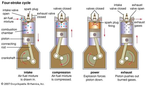 Diagram Of A 4 Stroke Cycle Engine Compression by Daily Dose Of Air Pollution 2 Stroke Vs 4 Stroke Engines