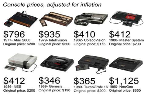 console prezzi i prezzi di tutte le console dal 1977 ad oggi infografica