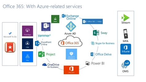 Office 365 Portal Azure by Spsnl17 Securing Office 365 And Microsoft Azure Like A