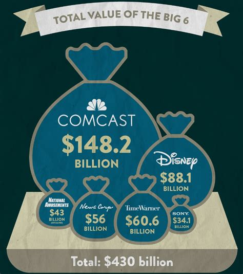 The 6 Companies That Own (almost) All Media [Infographic ...