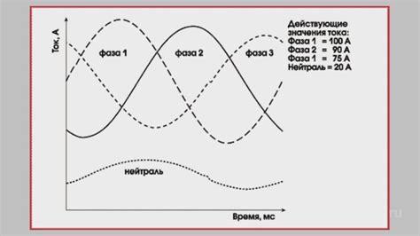 Что такое перекос фаз в трехфазной сети и как его проверить