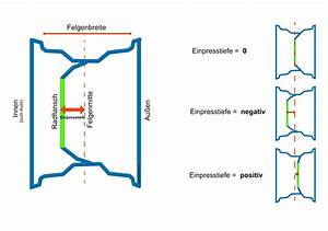 Felgen Einpresstiefe Berechnen : einpresstiefe vorsicht beim felgenkauf auto motor l ~ Themetempest.com Abrechnung