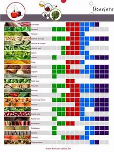 Fruits Legumes Saison : calendrier des fruits et l gumes de saison belgique ~ Melissatoandfro.com Idées de Décoration