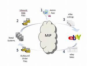 Merchant Integration Platform  Mip