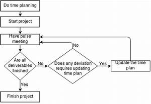 Project Management Flow Chart In The Company