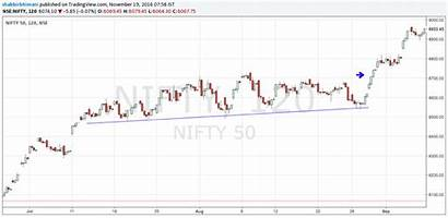 Breakout Chart Channel Pattern Nifty Trade Right