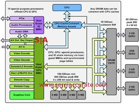 Deep Dive Into Microsoft Xbox One Architecture