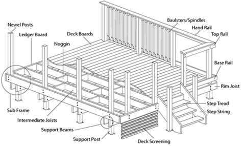 deck joist spacing uk deck subframe design guidance tips for laying a subframe
