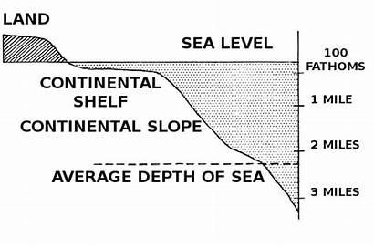 Continental Ocean Floor Shelf Diagram Facts Features