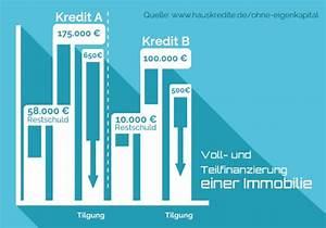 Kredit Hauskauf Ohne Eigenkapital : hauskreditrechner hauskredit sicher g nstig berechnen ~ A.2002-acura-tl-radio.info Haus und Dekorationen
