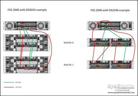 Netapp Disk Shelf Cabling Examples