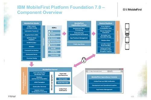 baixar mobilefirst platform studio 7.0