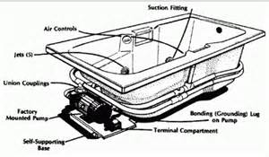 American Standard Faucet Diagram by Jetted Bathtubs How To Install