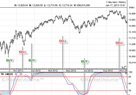 technical analysis trend intensity index