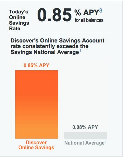 Discover Bank Online Savings Account Review  Frugal Rules. Hosted Desktop Provider Accountants Dallas Tx. Where Can I Send Money Online. Security Companies With Government Contracts. Business Management Associates. Programing Apps For Android Chemo Drugs List. Accounting Degrees On Line Fort Worth Lapband. Real Estate Schools Dallas Tx. American Express Stocks Florida 3 Day Cruises