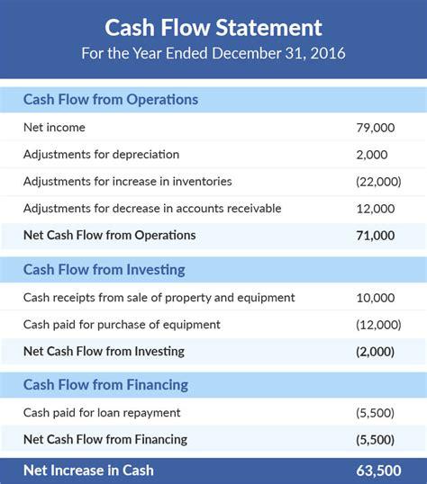 cash flow statement indirect method in excel cash flow statement indirect method example excel and how