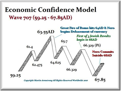 3,433 likes · 196 talking about this. The Model & The Dogs or War   Armstrong Economics
