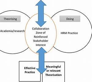 Theoretical Framework  The Collaboration Model