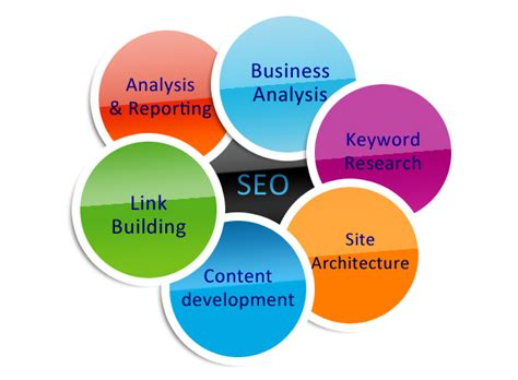 Search Engine Optimisation Research by Search Engine Optimization Chennai Seo Consultant Chennai