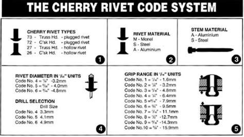 blind rivets guide  choosing  correct rivets