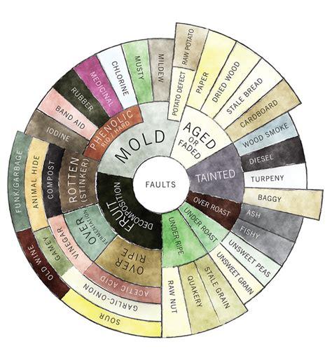 flavor wheel faults   Daily Coffee News by Roast Magazine