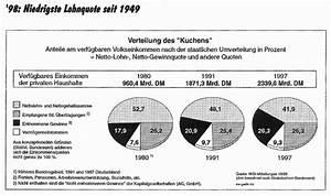 Volkseinkommen Berechnen : gewinnquote konomie wikipedia ~ Themetempest.com Abrechnung