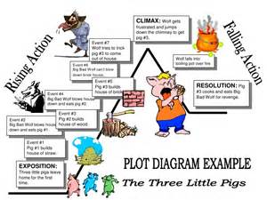 Three Little Pigs Plot Diagram Example