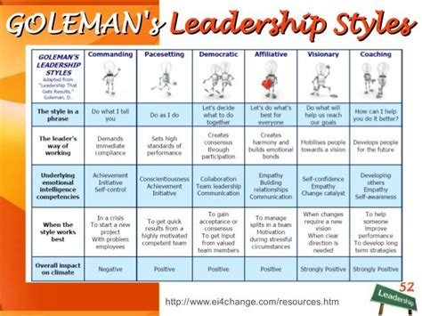 golemans leadership styles  critical