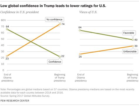 charts    world sees president trump pew