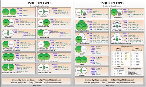 tsql join types poster version  steve stedman