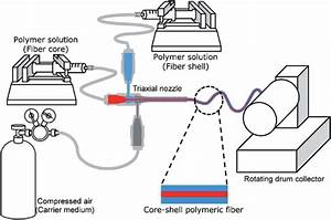 Schematic Diagram Of Solution Blow Spinning Setup For Core
