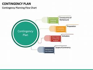 Contingency Plan Powerpoint Template