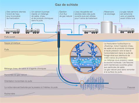 le a gaz fonctionnement le gaz de schiste toutes les explications exploration extraction usage