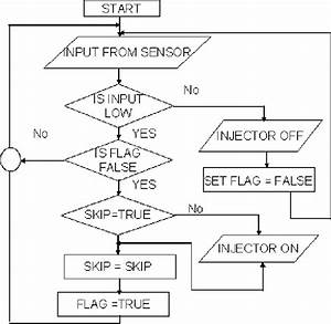 Flow Chart For Controlling Fuel Injection System