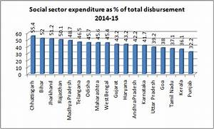 Rbi Rate Chart Gujarat Social Sector Spending Poor Not Commensurate With