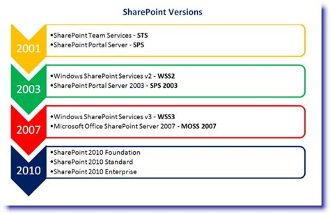 sharepoint versions  history pentalogic technology