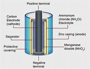 Dry Battery Cell Diagram