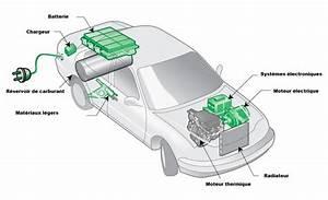 Comment Payer Une Voiture D Occasion : comment fonctionne un moteur lectrique de voiture voiture neuve et d 39 occasion de luxe ~ Gottalentnigeria.com Avis de Voitures