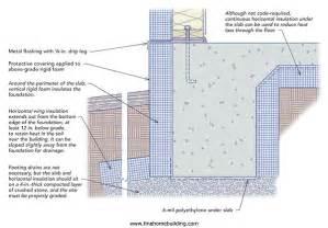 Monolithic Slab On Grade Foundation