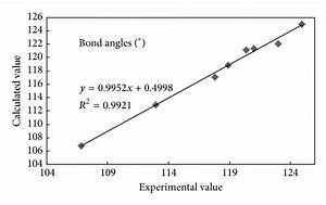 Correlation Between The Calculated And The Experimental