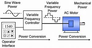 Phase Converter Vs Vfds  Which To Use