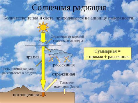 Месячные и годовые суммы суммарной солнечной радиации квт*чм2.