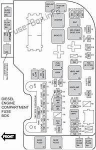 Fuse Box Diagram Ford Territory  2011