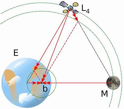 Earth L4 Svg Diagram Moon System Object