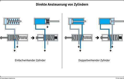 grundlagen der pneumatik foliensammlung tp